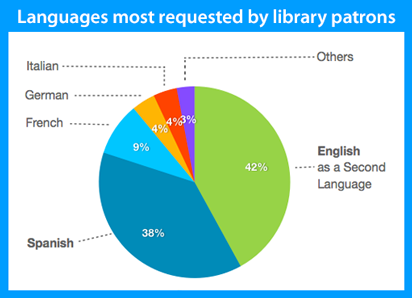 pie chart showing interest in languages